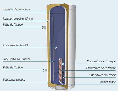 Coupe d 39 un chauffe eau electrique - Chauffe eau electrique comment ca marche ...