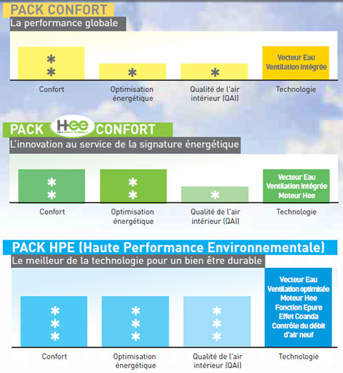 Pack performances solutions personnalisées Hysys Office 5.25