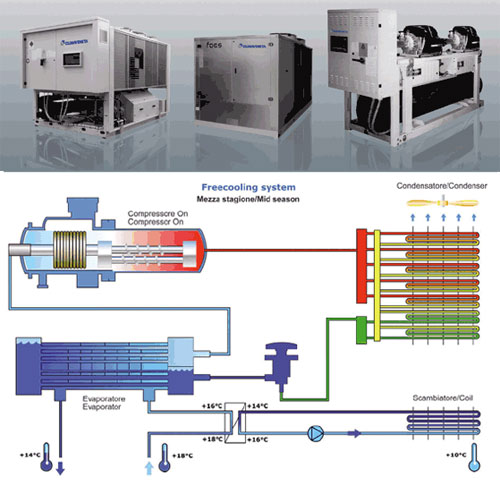 Goupes de production frigorifique Freecooling system