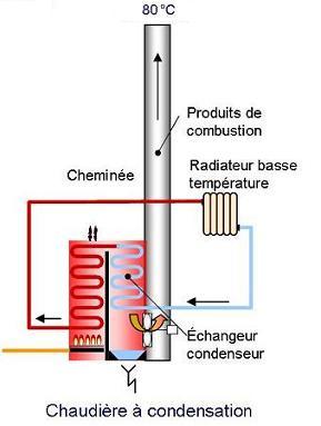 Chaudiere condensation chaudiere condensation sur enperdresonlapin - Chaudiere gaz a condensation de dietrich ...