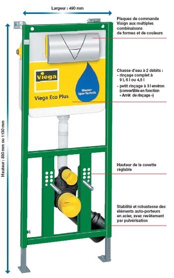 VIEGA ECO PLUS : une gamme complète de bâti-supports Lavabo, WC, Bidet, Urinoir, Evier