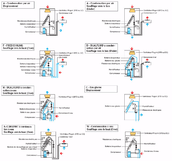 Schémas de principe des systèmes de climatisation