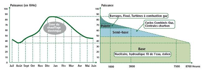 La pompe chaleur qui utilise l nergie gaz - Chauffage electrique consommation annuelle ...