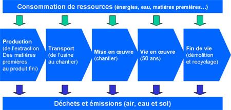 Consommations de ressources