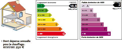 L 39 avantage d 39 une maison basse consommation - Consommation chauffage maison ...