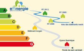 Etiquette Energie Effinergie