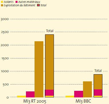 Impact sur l 39 environnement d 39 une maison isol e au niveau bbc for Consommation eau maison