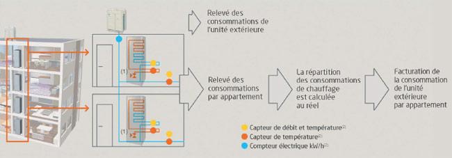 Comptage d'énergie