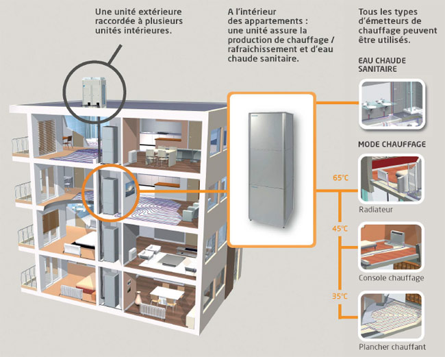 La pompe chaleur vrv pour un immeuble collectif - Temperature minimum dans un logement ...