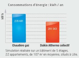 Chauffage climatisation comparaison pompe a chaleur et chaudiere gaz - Comparaison chauffage electrique et gaz ...