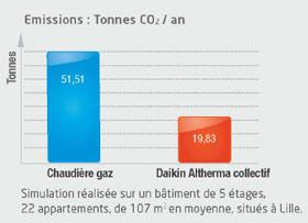 Simulation des émissions de co2
