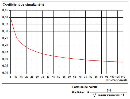 Coefficient de simultanéité