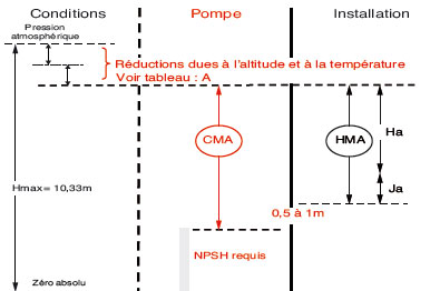 conditions de bon fonctionnement d'une pompe en aspiration