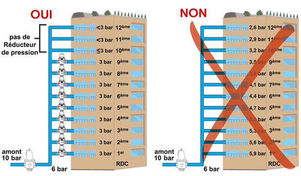 Immeubles collectifs 3 exemples - Limiteur de pression eau ...