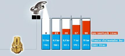 Economies d 39 eau - Reglage reducteur de pression d eau ...