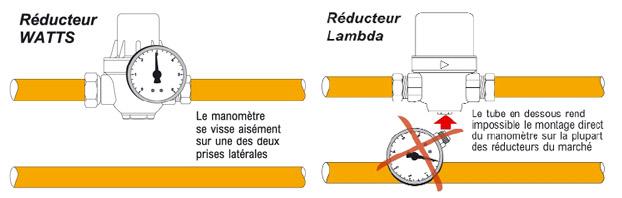 Installation d 39 un r ducteur de pression - Comment regler un reducteur de pression d eau ...