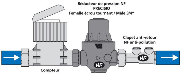 Pr cautions d 39 usage pour la r duction de pression - Installer un compteur d eau individuel ...