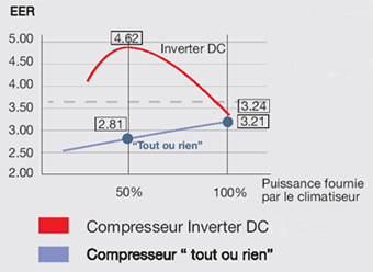 Le DC Inverter, l'Ultra Performance