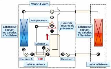 Le circuit frigorifique ZUBADAN
