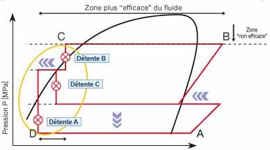 Le cycle frigorifique de la technologie ZUBADAN