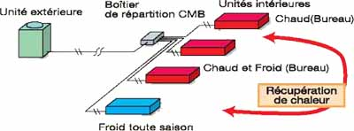 système 2 tubes