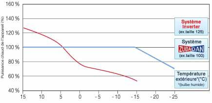 Coefficient de corrections de la puissance chaud 1