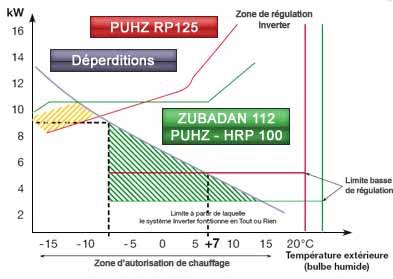 Coefficient de corrections de la puissance chaud 2